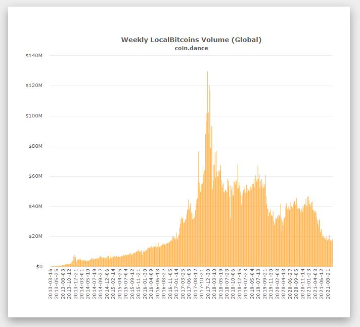 Статистика торговли биткоинами на Localbitcoins до 2021 года