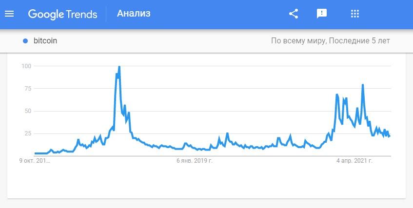 Google Trends показывает что динамика запросов bitcoin сократилась в 3 раза