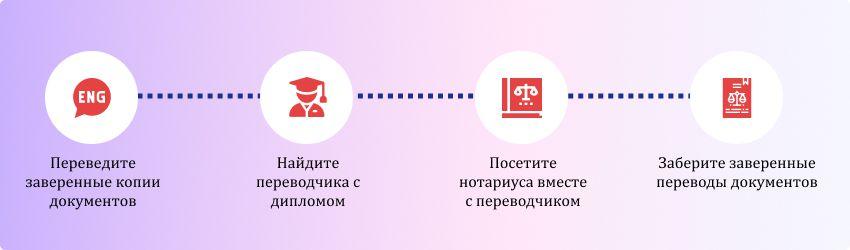 Как заверить перевод копий оригинальных документов