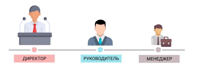 1_как настроить пользователей с программе срм инклиент
