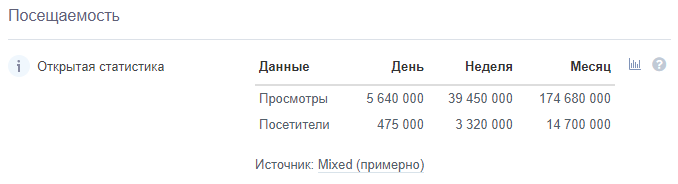 7 Посещаемость сайтаbitrix24.ru