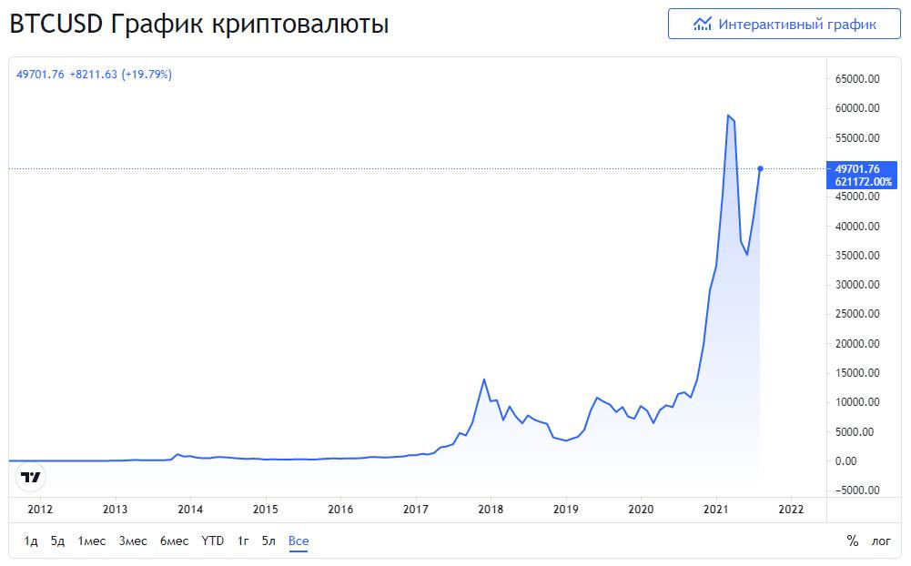 курс биткоина за всю историю наблюдений 2021 год